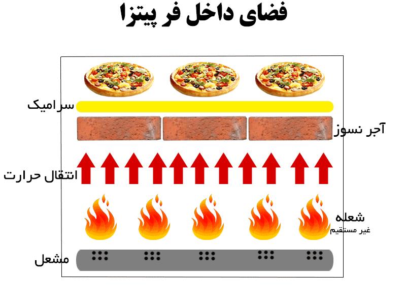 قیمت فر سنگی پیتزا