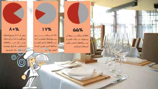 صنعت رستوران